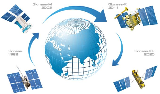 GLONASS (Globalnaya Navigatsionnaya Sputnikovaya Sistema)