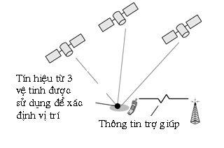 xác định vị trí GPS