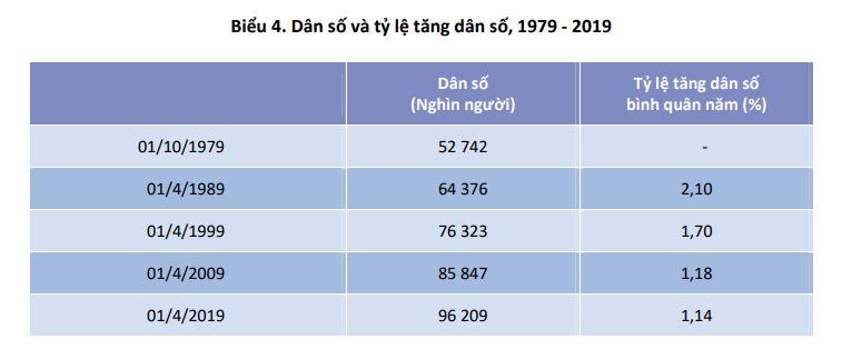 Dân số và tỉ lệ tăng dân số Việt Nam