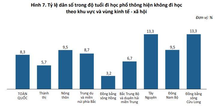 Hình 7. Tỷ lệ dân số trong độ tuổi đi học phổ thông hiện không đi học theo khu vực và vùng kinh tế - xã hội