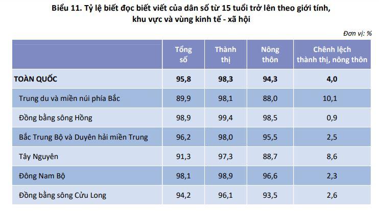 Biểu 11. Tỷ lệ biết đọc biết viết của dân số từ 15 tuổi trở lên theo giới tính, khu vực và vùng kinh tế - xã hội