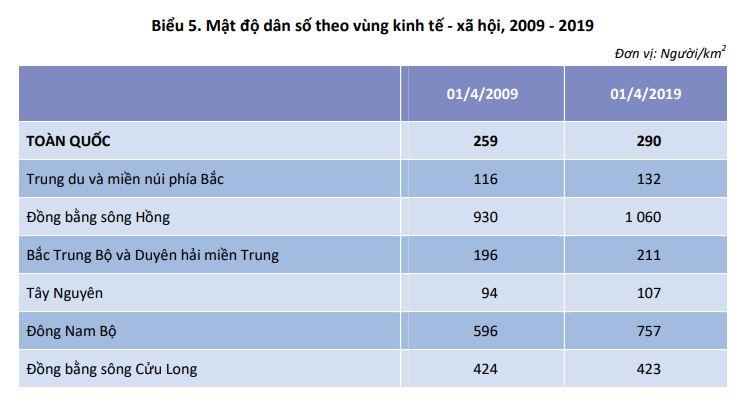 Biểu 5. Mật độ dân số theo vùng kinh tế - xã hội, 2009 - 2019