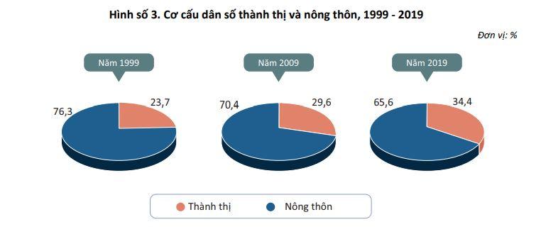 Hình số 3. Cơ cấu dân số thành thị và nông thôn, 1999 - 2019