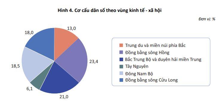 Hình 4. Cơ cấu dân số theo vùng kinh tế - xã hội