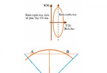 Hệ toạ độ vuông góc cơ bản