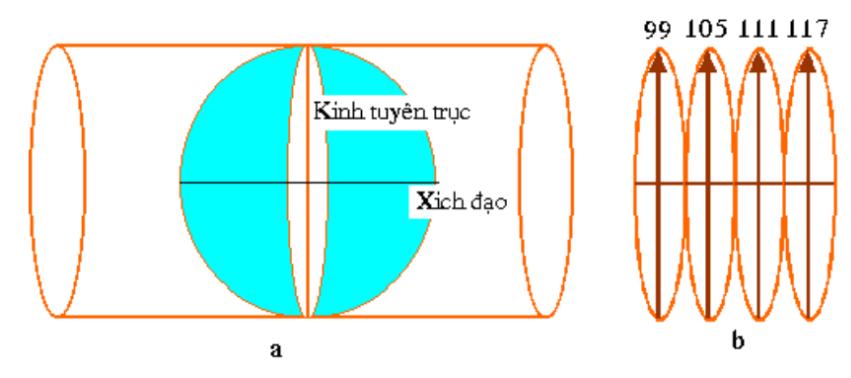 H.2.1 Phép chiếu hình trụ ngang