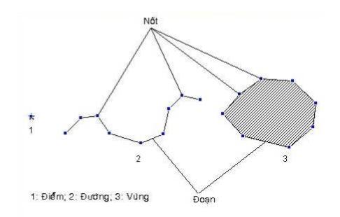 Các kiểu vật thể đồ hoạ chính trong MapInfo