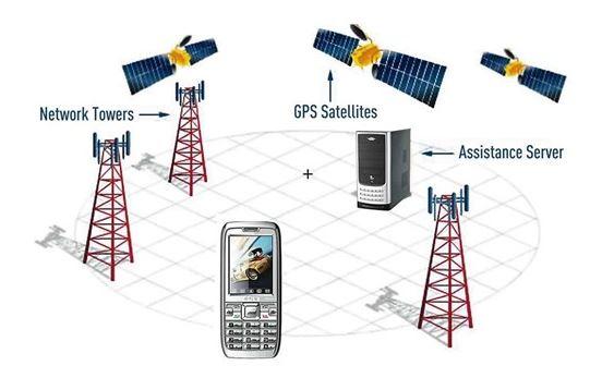 hệ thống định vị toàn cầu GPS tính toán