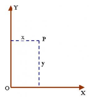 hệ trục tọa độ
