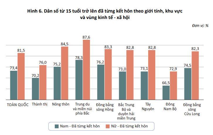 Hình 6. Dân số từ 15 tuổi trở lên đã từng kết hôn theo giới tính, khu vực và vùng kinh tế - xã hội