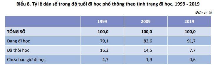 Biểu 8. Tỷ lệ dân số trong độ tuổi đi học phổ thông theo tình trạng đi học, 1999 - 2019