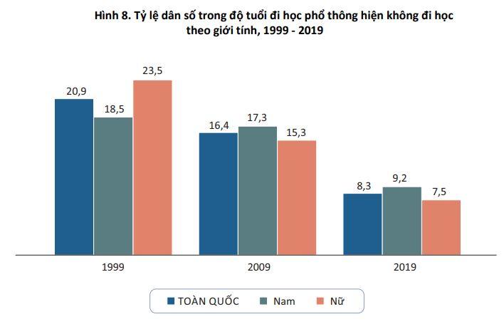 Hình 8. Tỷ lệ dân số trong độ tuổi đi học phổ thông hiện không đi học theo giới tính, 1999 - 2019