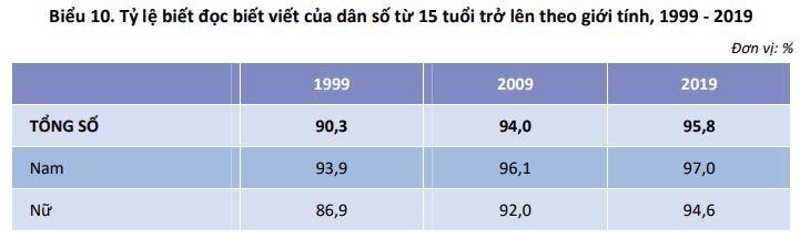 Biểu 10. Tỷ lệ biết đọc biết viết của dân số từ 15 tuổi trở lên theo giới tính, 1999 - 2019